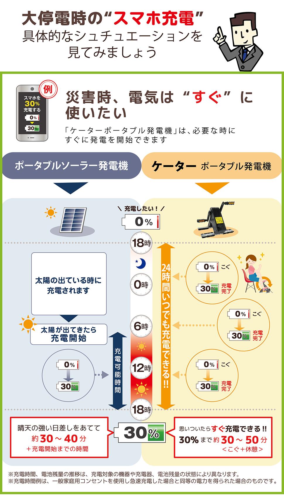 ケーター パワーボックス50 ソーラー発電と比較
